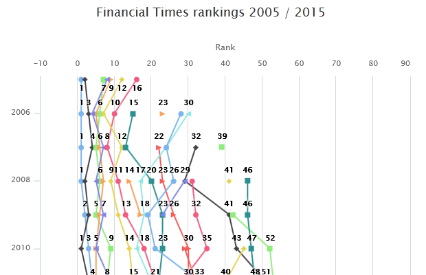financial-times-2005-2015